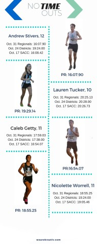 Cross Country Stats