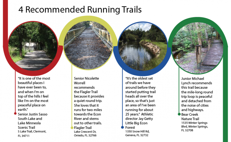 A list of the best running trails in the area with input from running