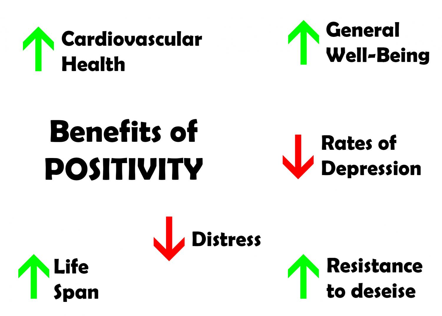 Positivity has a number of benefits for health and mental well-being. All statistics from the Mayo Clinic.
