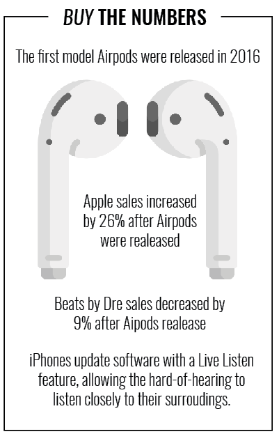 Airpods: A new trend